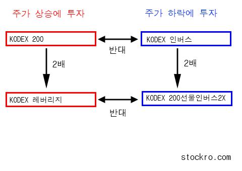 kodex200, KODEX 인버스